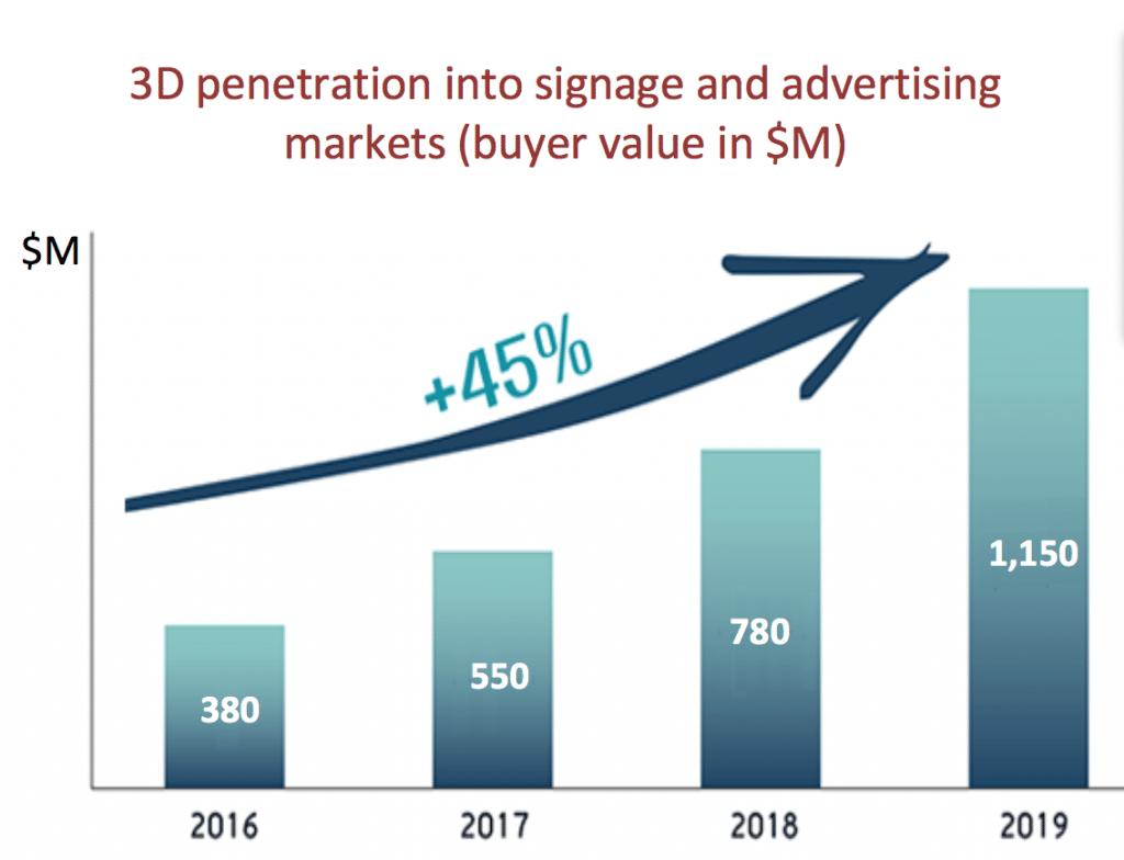 Statistiques 3D marché publicitaire